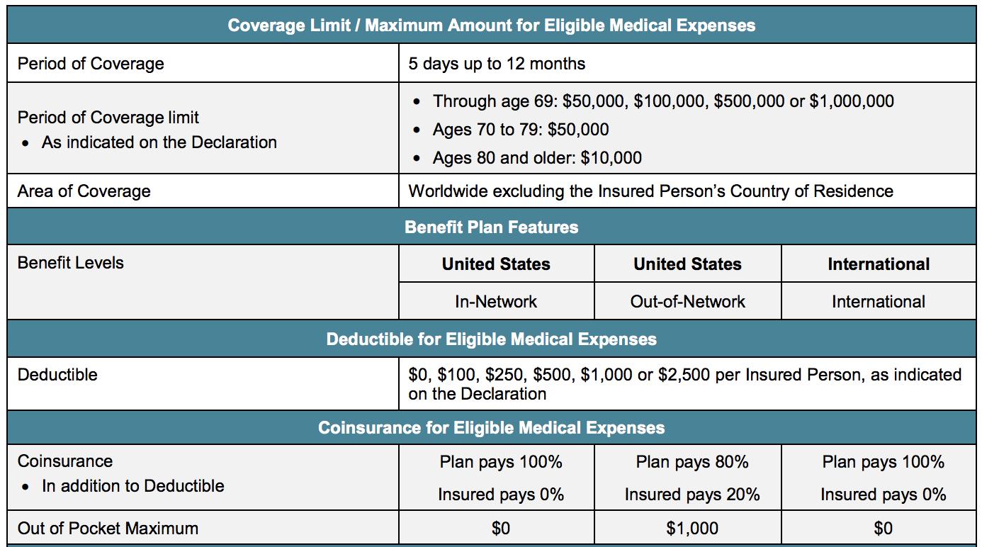 PatriotAmerica Plus Travel Insurance Benefits